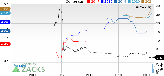 Novan Inc. Price and Consensus