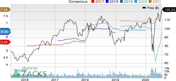 Quest Diagnostics Incorporated Price and Consensus