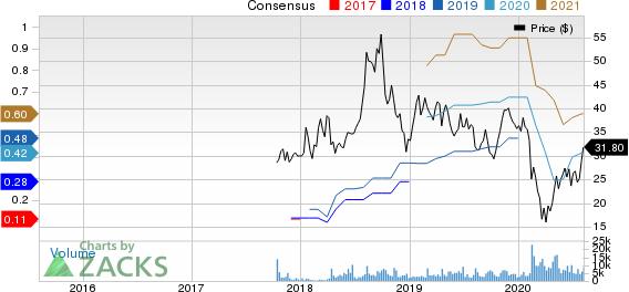 CarGurus, Inc. Price and Consensus