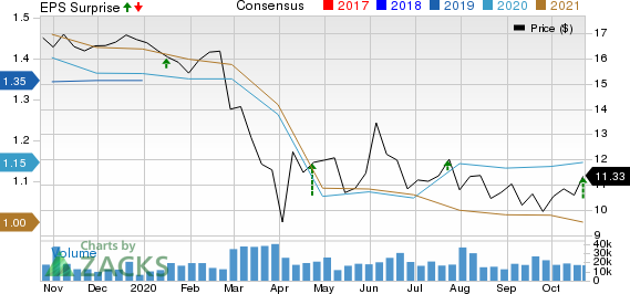 Peoples United Financial, Inc. Price, Consensus and EPS Surprise