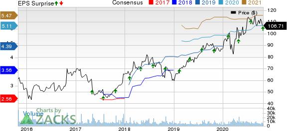 Akamai Technologies, Inc. Price, Consensus and EPS Surprise