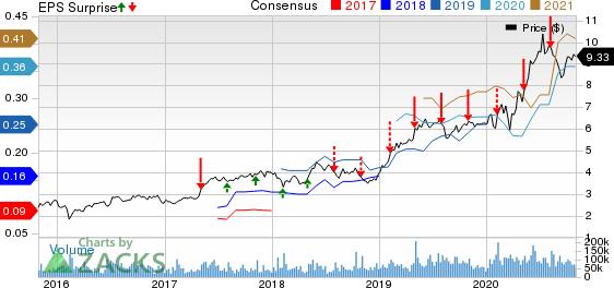 Zynga Inc. Price, Consensus and EPS Surprise