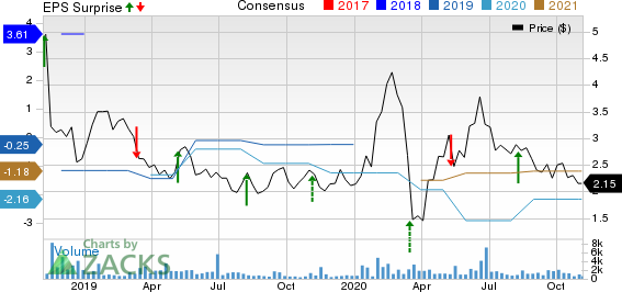 HC2 Holdings, Inc. Price, Consensus and EPS Surprise