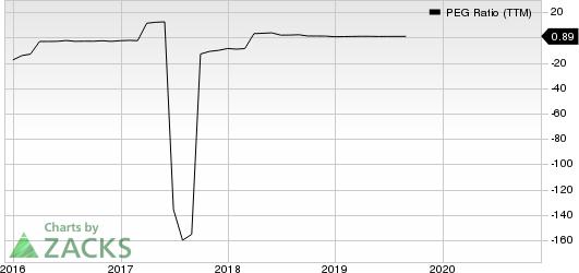 Quidel Corporation PEG Ratio (TTM)