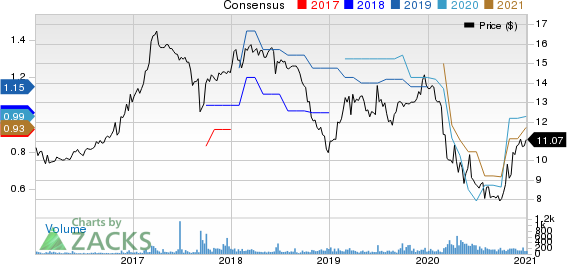 BCB Bancorp, Inc. NJ Price and Consensus