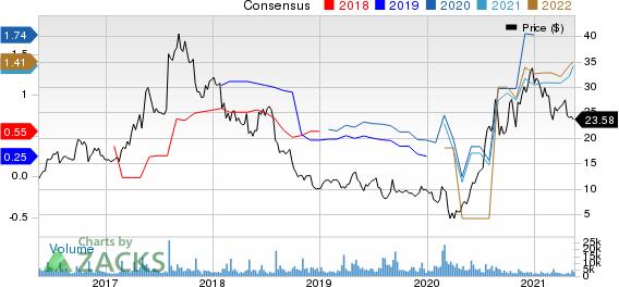 Lumber Liquidators Holdings, Inc Price and Consensus