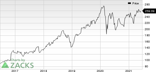CACI International, Inc. Price