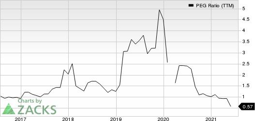 AutoNation, Inc. PEG Ratio (TTM)