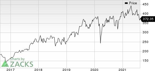 Teleflex Incorporated Price