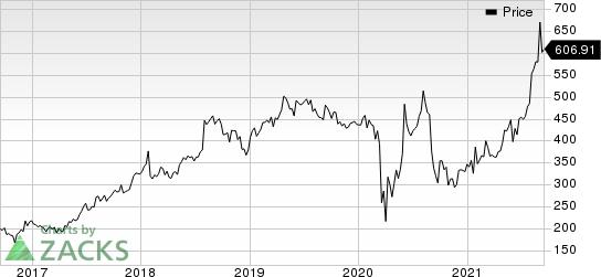 Credit Acceptance Corporation Price