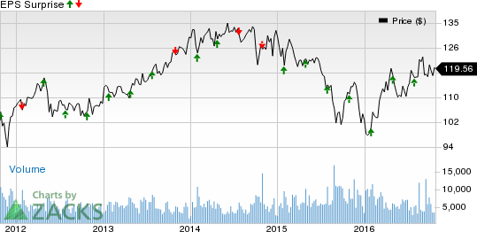 Praxair (PX) Q3 Earnings Preview: Stock to Disappoint?