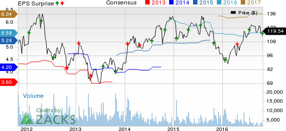 F5 Networks (FFIV) Q4 Earnings, Revenues Top; Guides Well