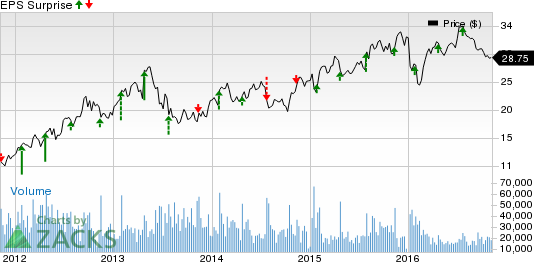 Can D.R. Horton (DHI) Spring a Surprise in Q4 Earnings?