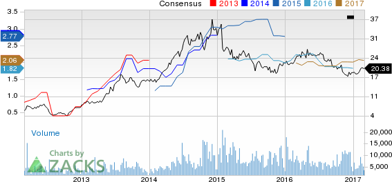 Top Ranked Value Stocks to Buy for March 1st