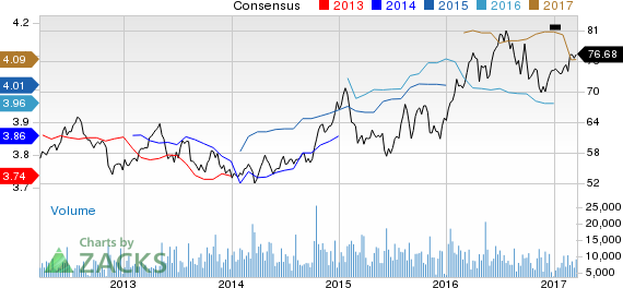 Consolidated Edison (ED) Up 2.7% Since Earnings Report: Can It Continue?