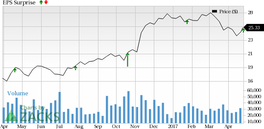 Fifth Third (FITB) Posts In-Line Q1 Earnings, Revenues Lag