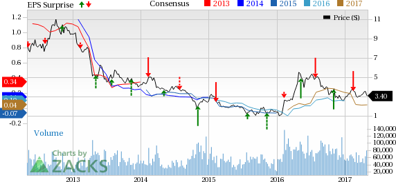 Kinross (KGC) Q1 Earnings and Revenues Surpass Estimates