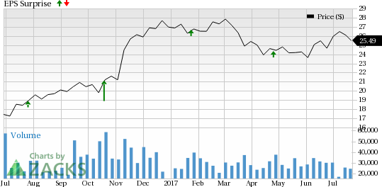 Fifth Third (FITB) Beats Q2 Earnings Estimates, Revenues Lag