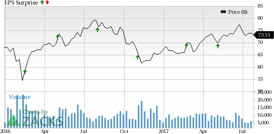 What's in the Cards for Welltower (HCN) in Q2 Earnings?