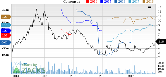 Strong Buy Stocks Bursting to New Highs: Groupon Inc (GRPN)