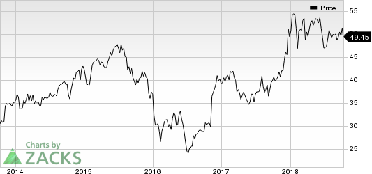 Voya Financial, Inc. Price