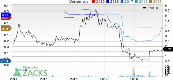 RadiSys Corporation Price and Consensus