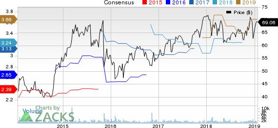 Maximus, Inc. Price and Consensus