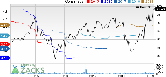 Procter & Gamble Company (The) Price and Consensus