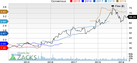 Sysco Corporation Price and Consensus