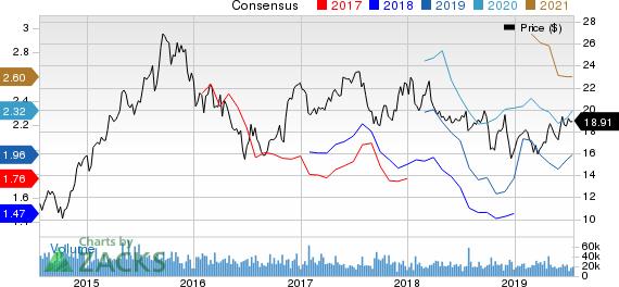 JetBlue Airways Corporation Price and Consensus