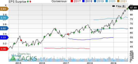 WEC Energy Group, Inc. Price, Consensus and EPS Surprise