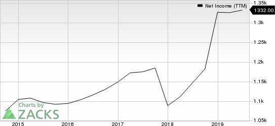 Omnicom Group Inc. Net Income (TTM)