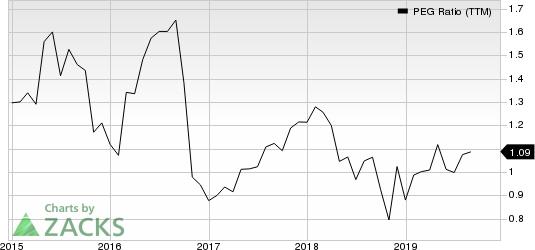 First American Financial Corporation PEG Ratio (TTM)