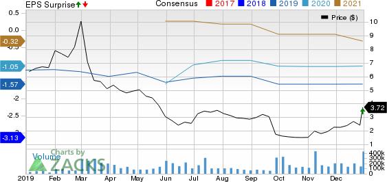 NIO Inc. Price, Consensus and EPS Surprise