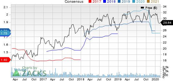 TriMas Corporation Price and Consensus