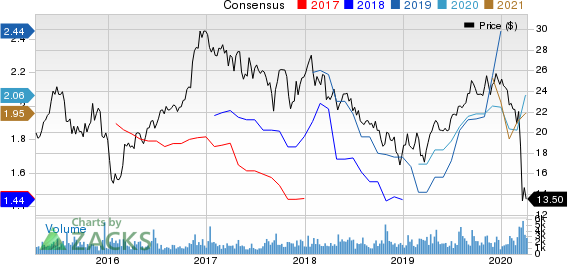 Hilltop Holdings Inc. Price and Consensus