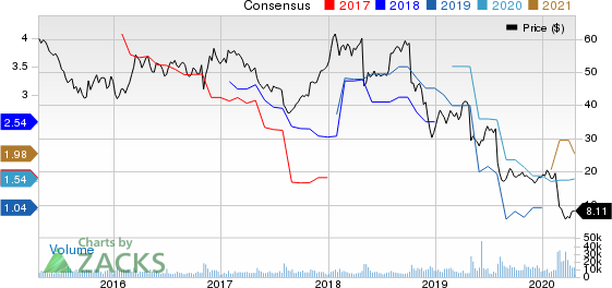 Fluor Corporation Price and Consensus