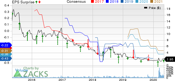 OPKO Health Inc Price, Consensus and EPS Surprise