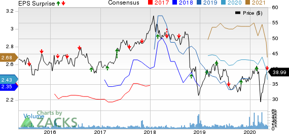 Fresenius Medical Care AG  Co KGaA Price, Consensus and EPS Surprise