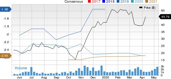 Arvinas Inc Price and Consensus