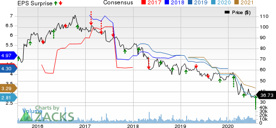 Molson Coors Beverage Company Price, Consensus and EPS Surprise