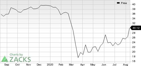 FB Financial Corporation Price