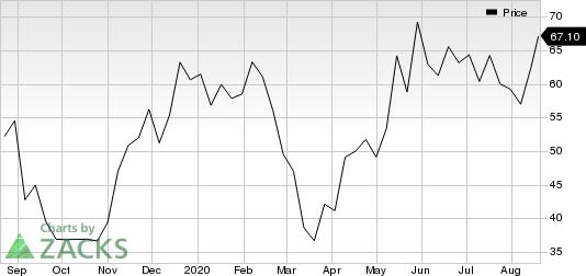 Turning Point Therapeutics, Inc. Price