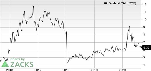 Waddell  Reed Financial, Inc. Dividend Yield (TTM)