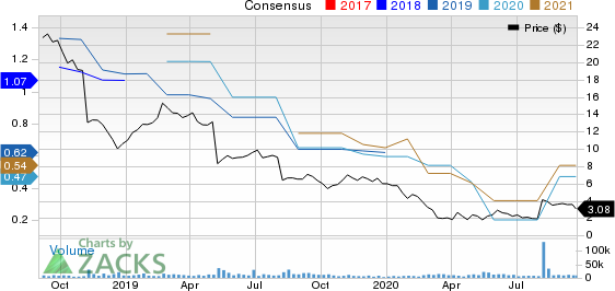 Conduent Inc. Price and Consensus