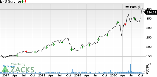 Tyler Technologies, Inc. Price and EPS Surprise
