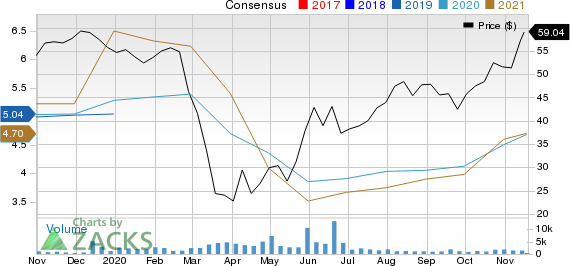 Independent Bank Group, Inc Price and Consensus