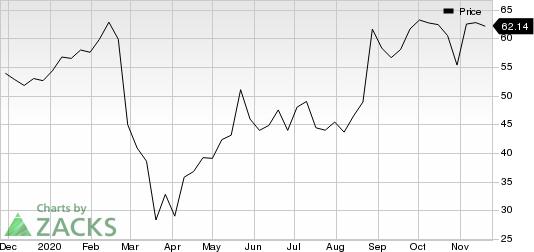 Anaplan, Inc. Price
