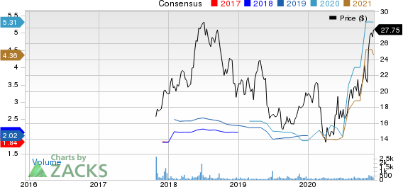 Merchants Bancorp Price and Consensus