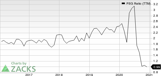 Hologic, Inc. PEG Ratio (TTM)